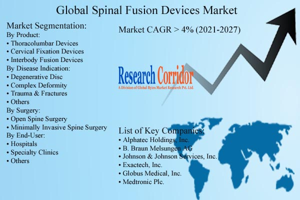 Spinal Fusion Devices Market Size & Forecast