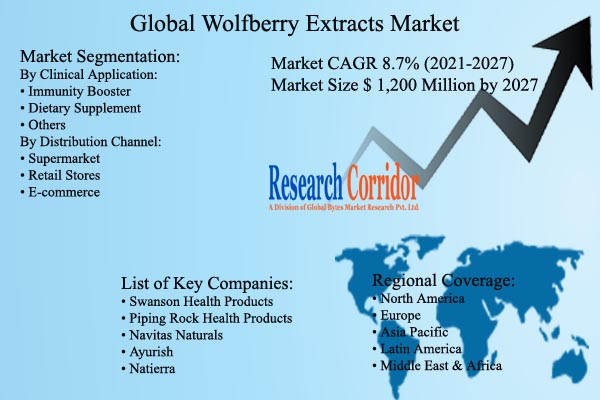 Wolfberry Extracts Market Size & CAGR