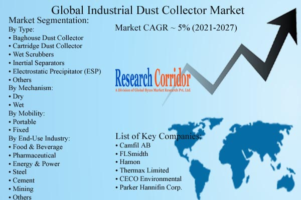 Industrial Dust Collector Market Forecast