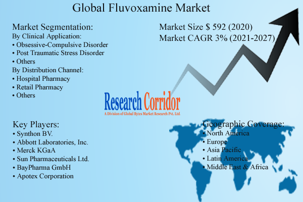Fluvoxamine Market Size, Growth and Forecast