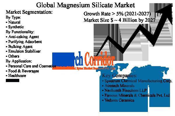 Magnesium Silicate Market Size & Share
