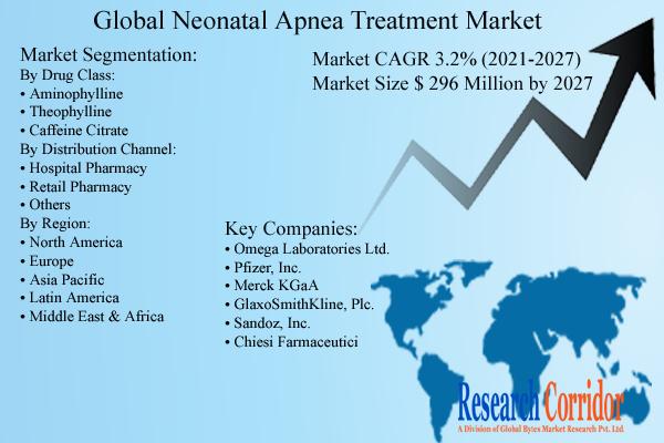 Neonatal Apnea Treatment Market Size & Growth