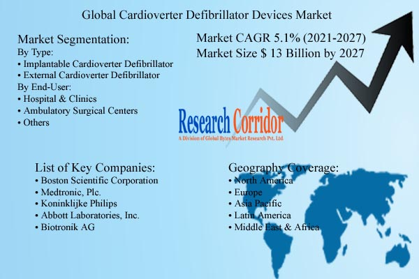 Cardioverter Defibrillator Devices Market Size and Forecast