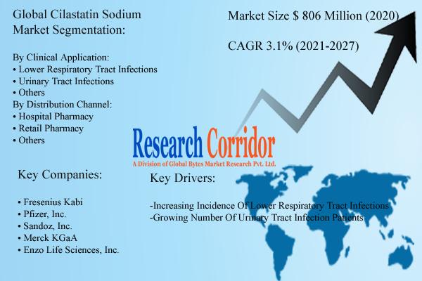 Global Cilastatin Sodium Market Size and Forecast