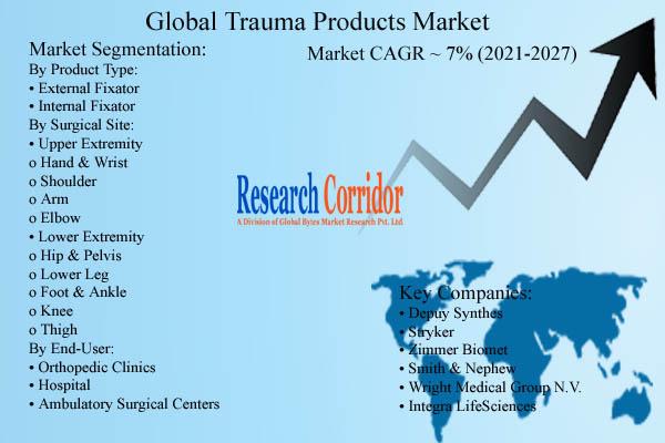 Trauma Products Market Size & Growth