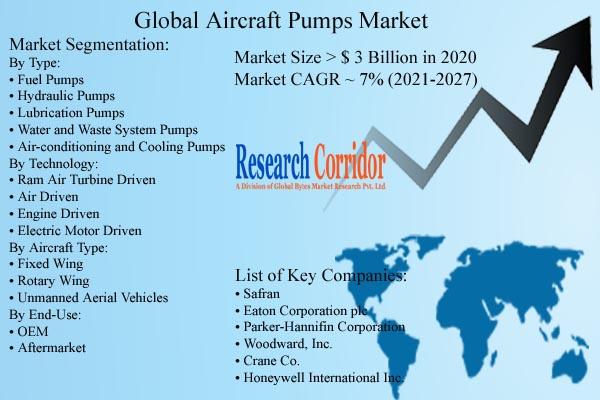 Aircraft Pumps Market Size & Forecast