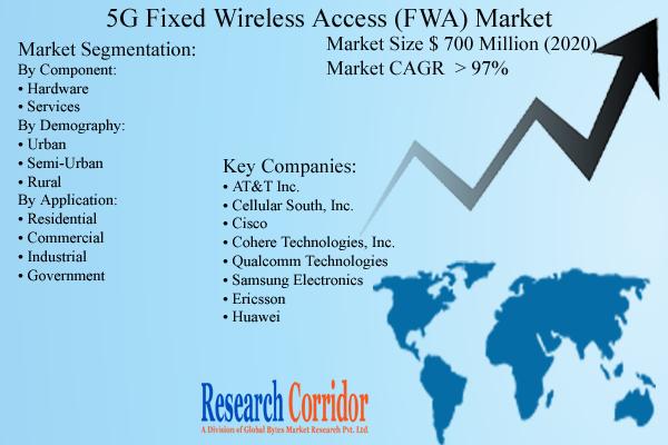 5G Fixed Wireless Access (FWA) Market Size