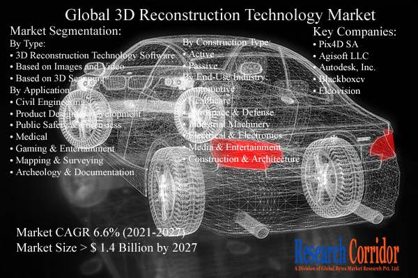 3D Reconstruction Technology Market Size $ Industry Forecast