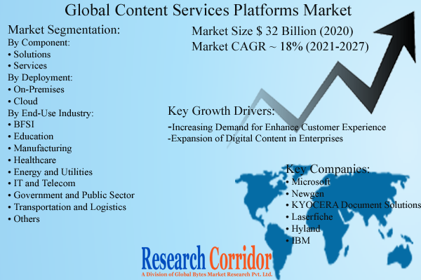 Global Content Services Platforms Market Analysis