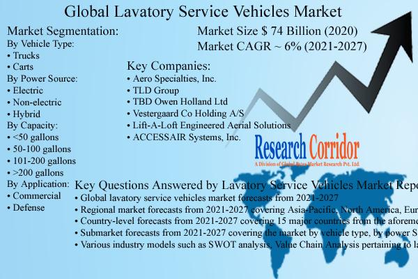 Lavatory Service Vehicles Market Size & Forecast