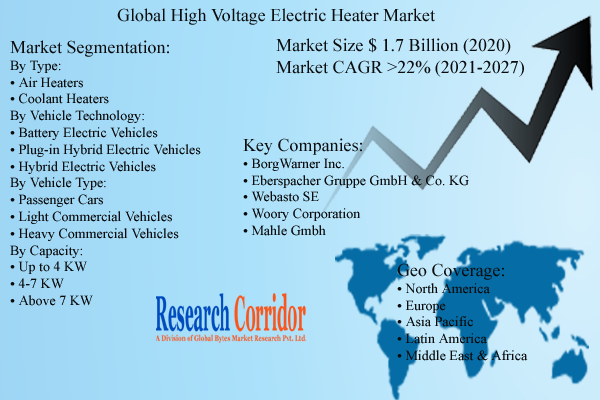 High Voltage Electric Heater Market Size and Forecast