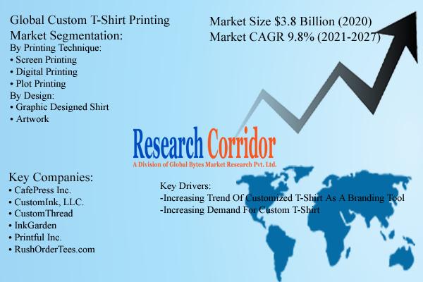 Global Custom T-Shirt Printing Market Size & Forecast