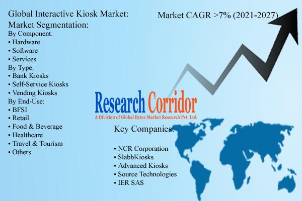 Global Interactive Kiosk Market Size & Forecast