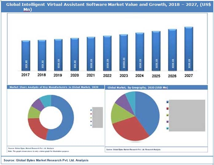 Global Intelligent Virtual Assitant Software Market Value & Growth