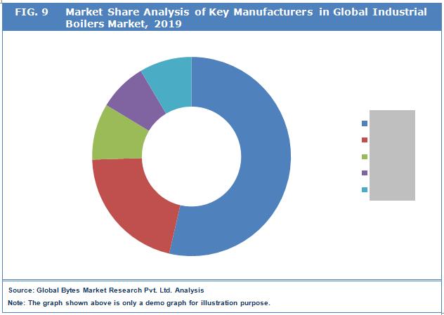 Global Industrial Boilers Market Key Players