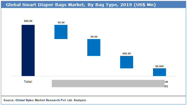 Global Smart Diaper Bags Market Size by Bags Type