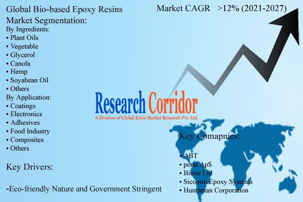 Global Bio-based Epoxy Resins Market Report and Forecast