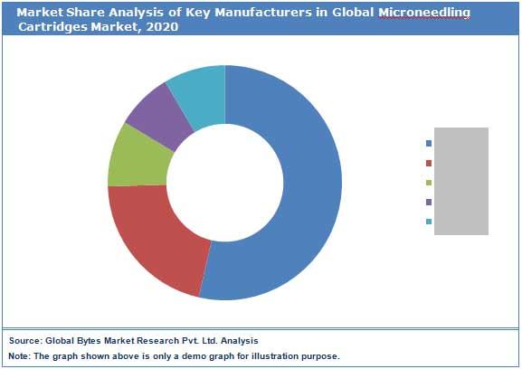 Global Microneedling cartridges Market by Key Players
