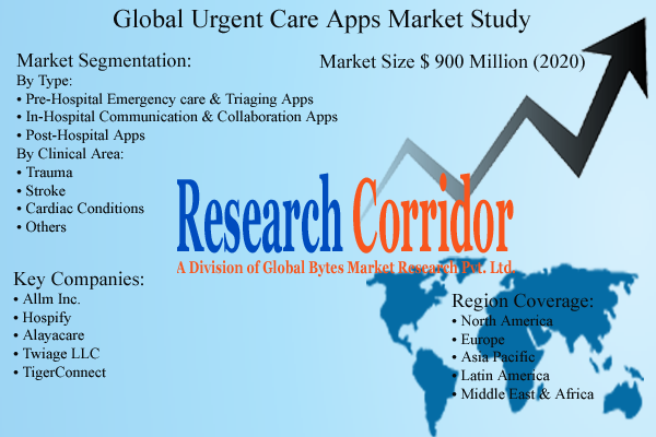 global urgent care apps market size