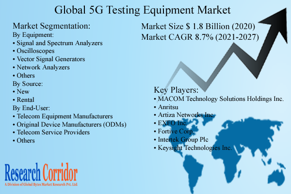 5G Testing Equipment Market Size