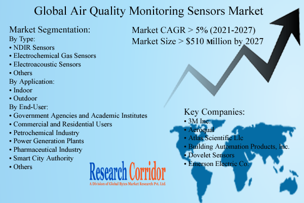 Air Quality Monitoring Sensors Market Size & Growth
