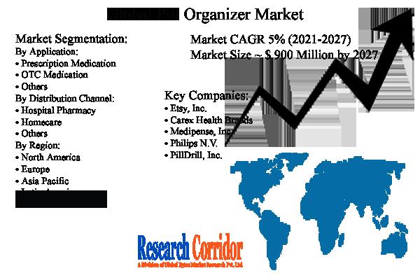 Pill Organizer Market Size, Share & Forecast