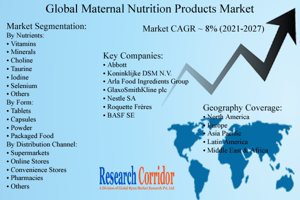 Maternal Nutrition Products Market Size & Forecast