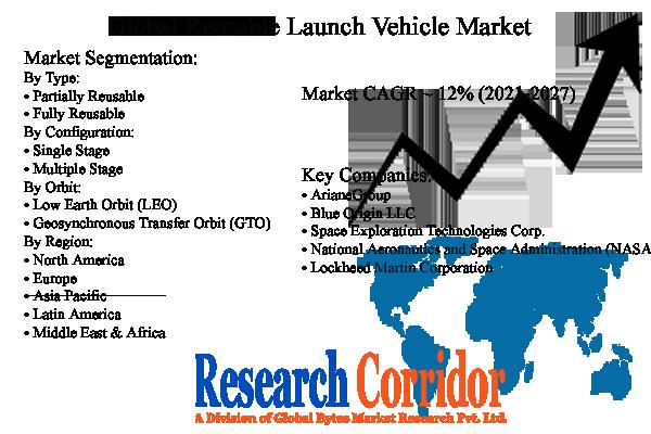 Reusable Launch Vehicle Market Size & Growth