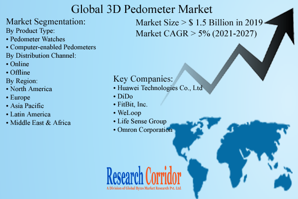 3D Pedometer Market Size & Industry Growth