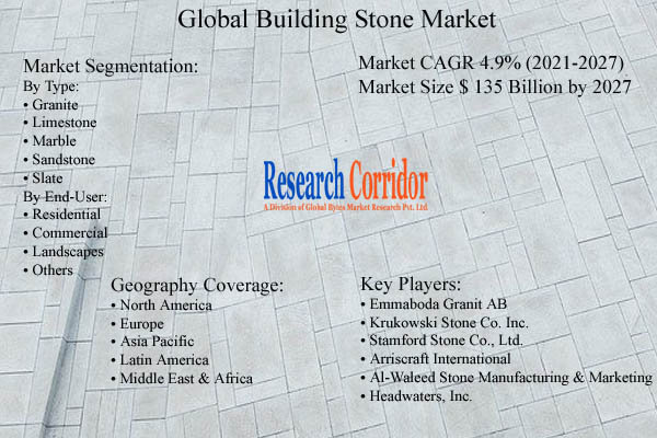 Building Stone Market Size and Growth