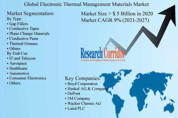 Electronic Thermal Management Materials Market Size and Growth
