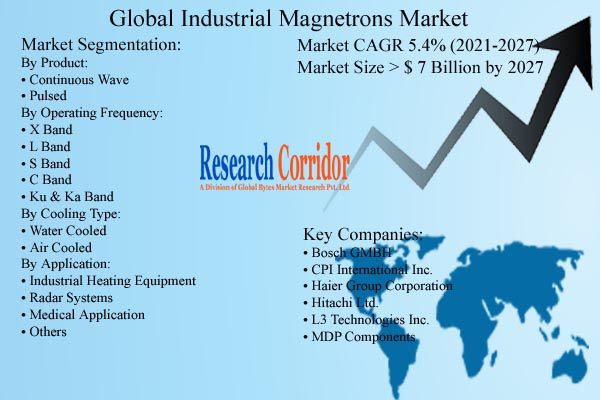 Industrial Magnetrons Market Size & Growth