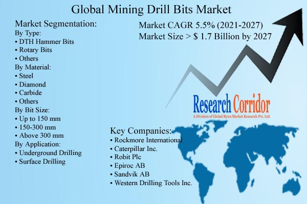 Mining Drill Bits Market Size and Forecast