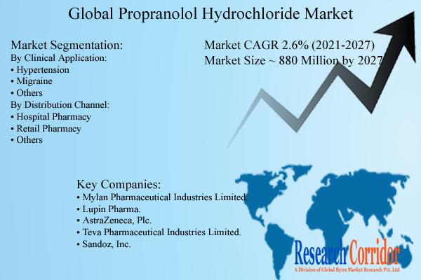 Propranolol Hydrochloride Market Size & Growth