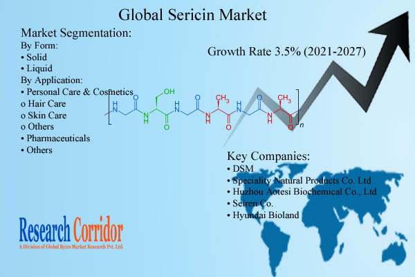 Sericin Market Size and Growth
