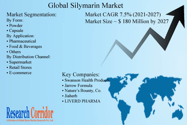 silymarin market size and Forecast