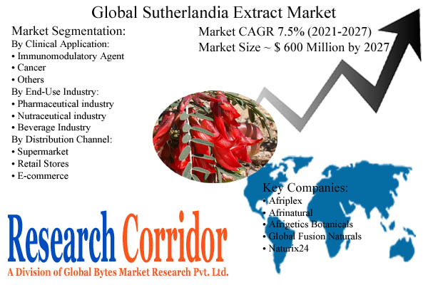 Sutherlandia Extract Market Size and Forecast