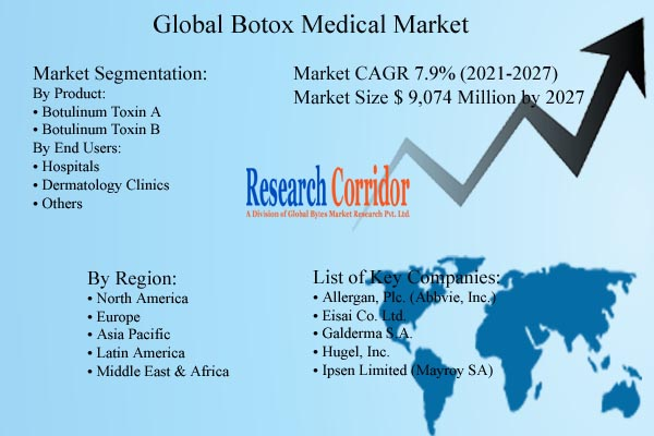 Botox Medical Market Size and Growth