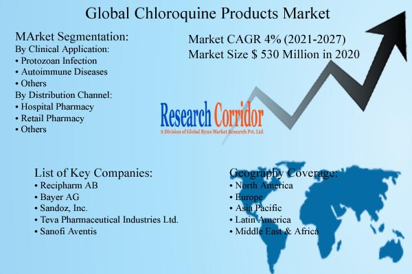 Chloroquine Products Market Size and Forecast