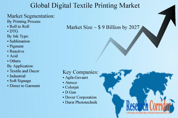 Digital Textile Printing Market Size and Growth