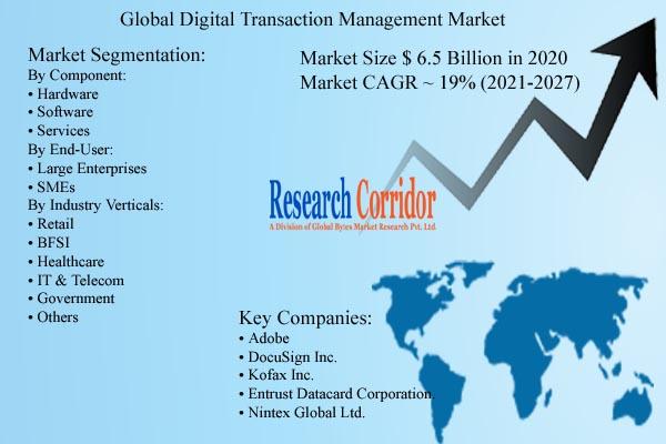 Digital Transaction Management Market Size & Growth