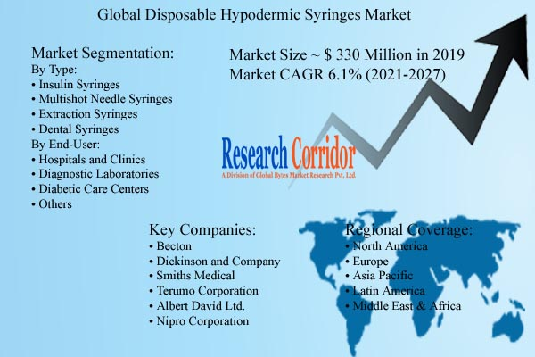 Disposable Hypodermic Syringes Market Size & Forecast
