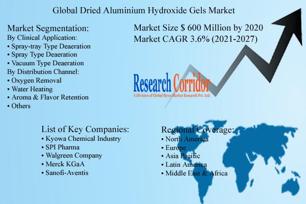 Dried Aluminium Hydroxide Gels Market Size & Forecast