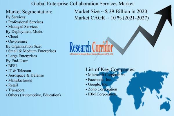 Enterprise Collaboration Services Market Size & Forecast