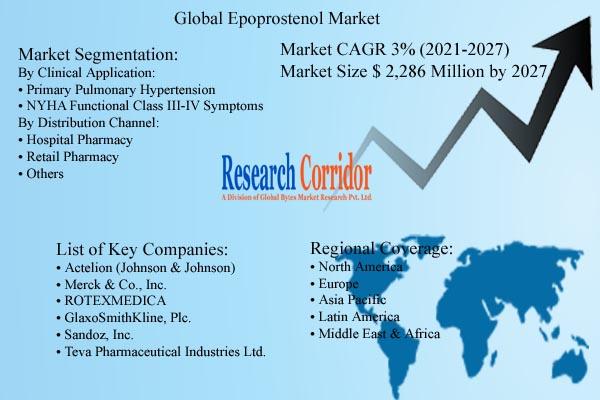 Epoprostenol Market Size and Growth