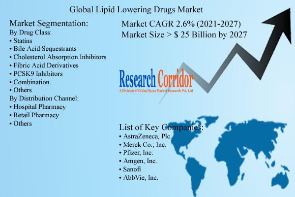 Lipid Lowering Drugs Market Size and Forecast