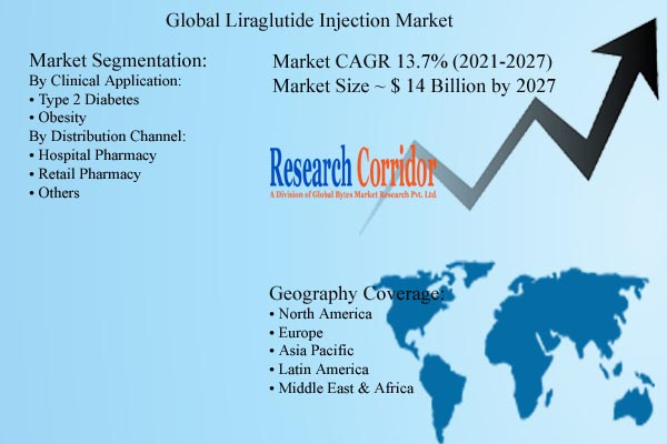 Liraglutide Injection Market Size & Growth