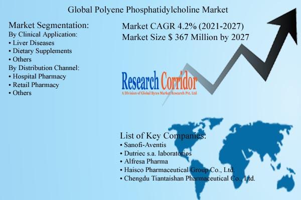 Polyene Phosphatidylcholine Market Size Analysis