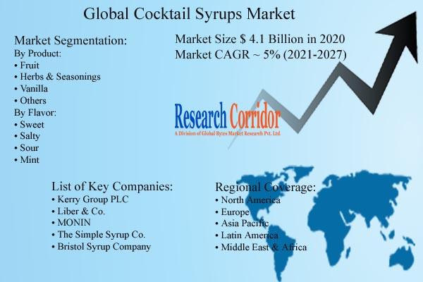 Global Cocktail Syrups Market Size & CAGR