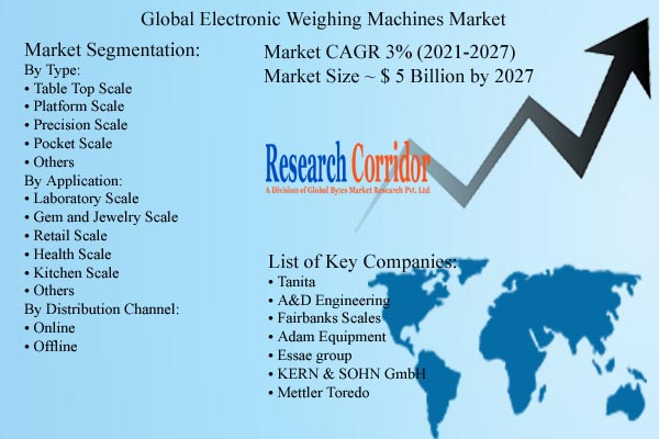 Electronic Weighing Machines Market Size